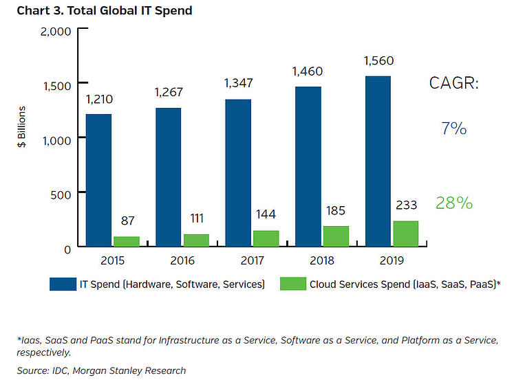 NEAMgroup_total_global_IT_spend