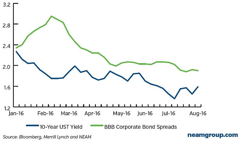 10-Year-UST-Yield-and-BBB-Corporate-Spreads.jpg