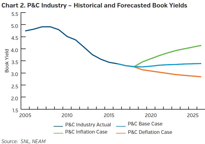 Neam_group_P&C_industry_historical_and_forecasted_book_yields.jpg