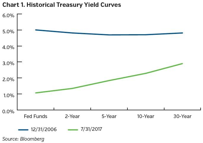 Neam_group_historical_treasury_yield_curves.jpg