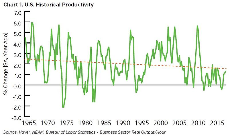 NEAM-group-US-Historical-Productivity.jpg