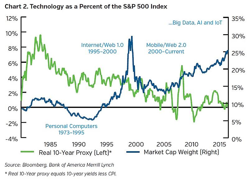 NEAM-group-technology-as-a-percent-of-the-S&P500.jpg