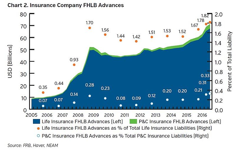 NEAM-group-insurance-company-FHLB-advances.jpg