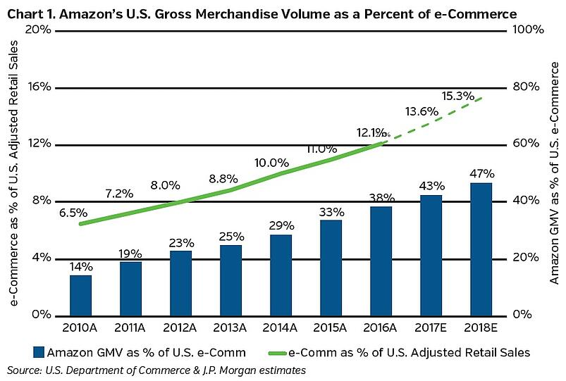 Neam_group_amazons_US_gross_merchandise_volume_as_a_percent_of_e-Ecommerce.jpg