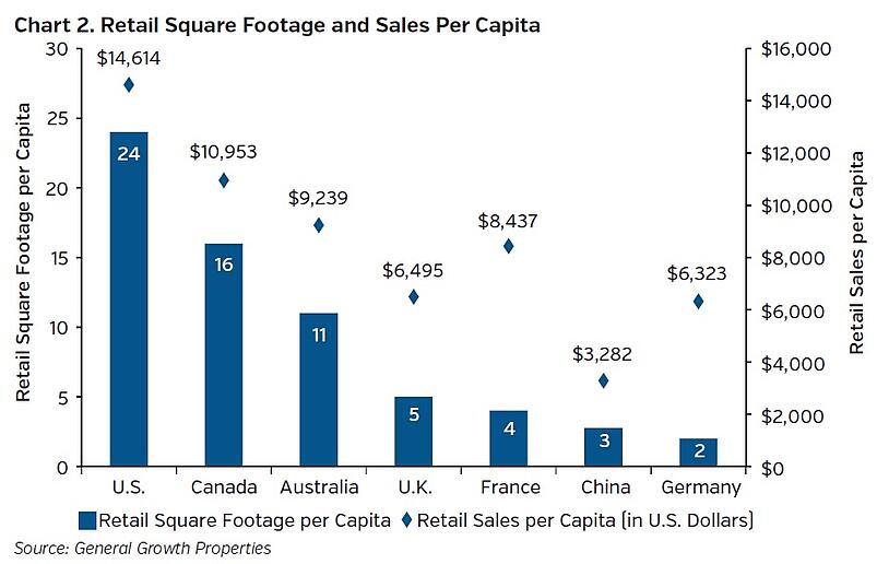 Neam_group_retail_square_footage_and_sales_per_capita.jpg