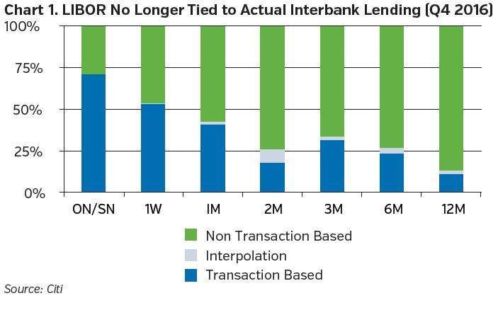 NEAM-group-LIBOR-no-longer-tied-to-acutal-interbank-lending.jpg