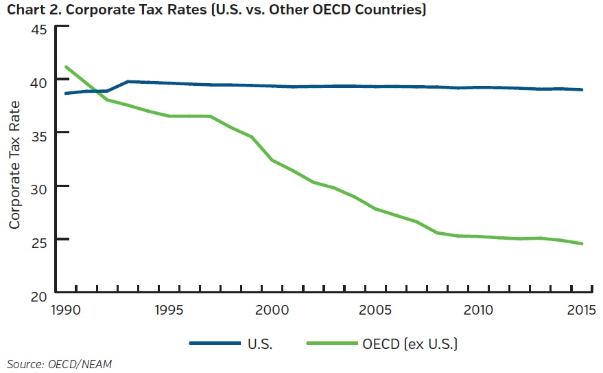 NEAM-group-corporate-tax-rates-US-vs-other-oecd-countries.jpg