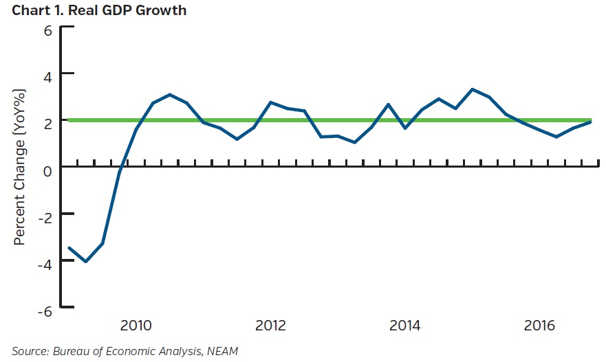 NEAM-group-real-GDP-growth.jpg