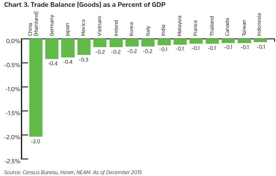 NEAM-group-trade-balance-as-percent-GDP.jpg