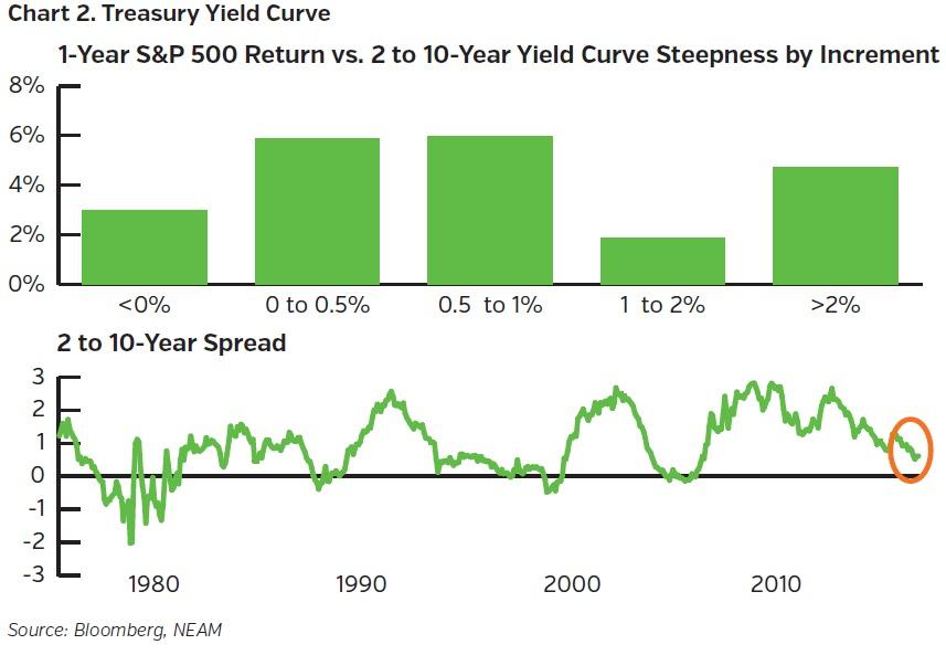 NEAMgroup_treasury_yield_curve
