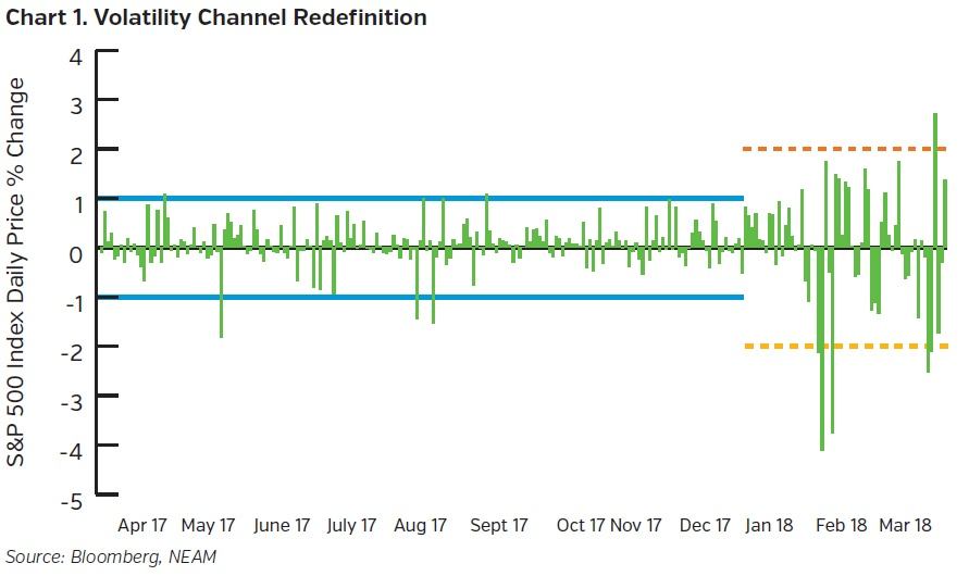 NEAMgroup_volatility_channel_redefinition