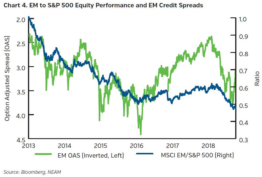 NEAMgroup-EM-SandP500-equity-performance-andEM-credit-spreads