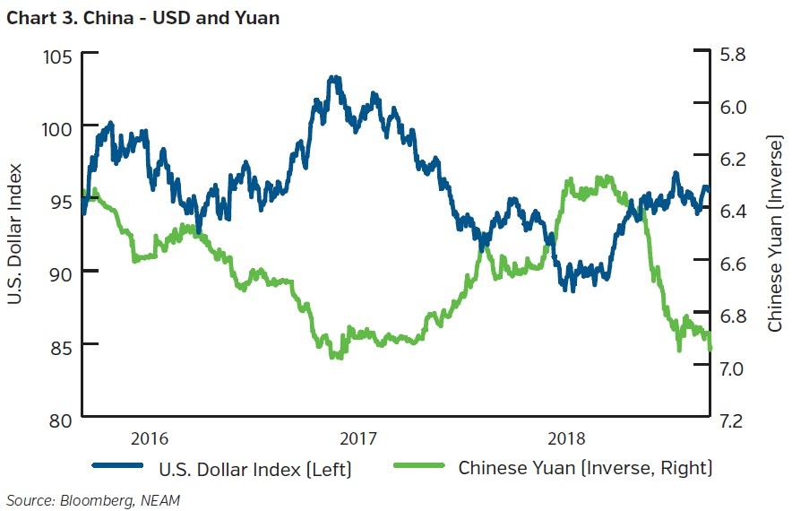 NEAMgroup-china-USD-yuan