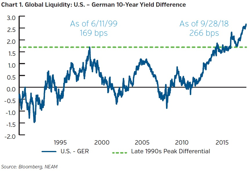 NEAMgroup_global_liquidity_US_German_10_year_difference