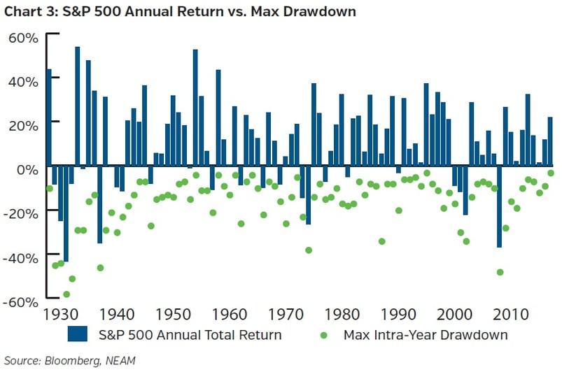 NEAMgroup-SandP500-annual-return-vs-max-drawdown.jpg