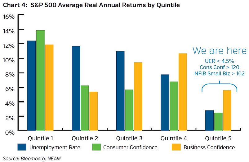 NEAMgroup-SandP500-average-real-returns-by-quintile.jpg