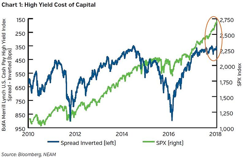 NEAMgroup-high-yield-cost-of-capital.jpg