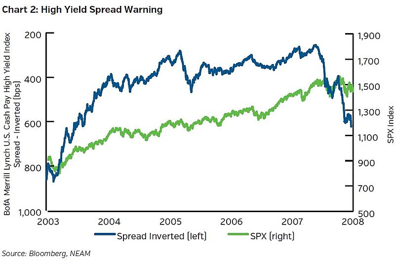 NEAMgroup-high-yield-spread-warning.jpg