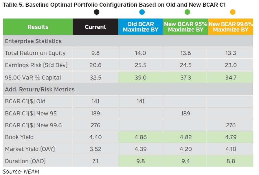 NEAMgroup-baseline-optimal-portfolio-configuration-based-on-old-and-new-bcar