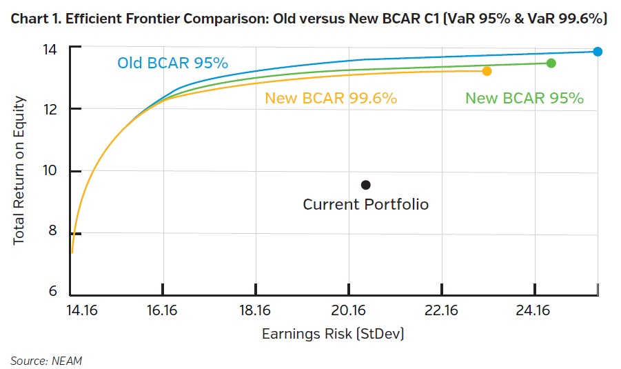 NEAMgroup-efficient-frontier-comparison