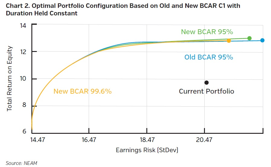NEAMgroup-optimail-portfolio-configuration-based-on-old-and-new-bcar-with-duration