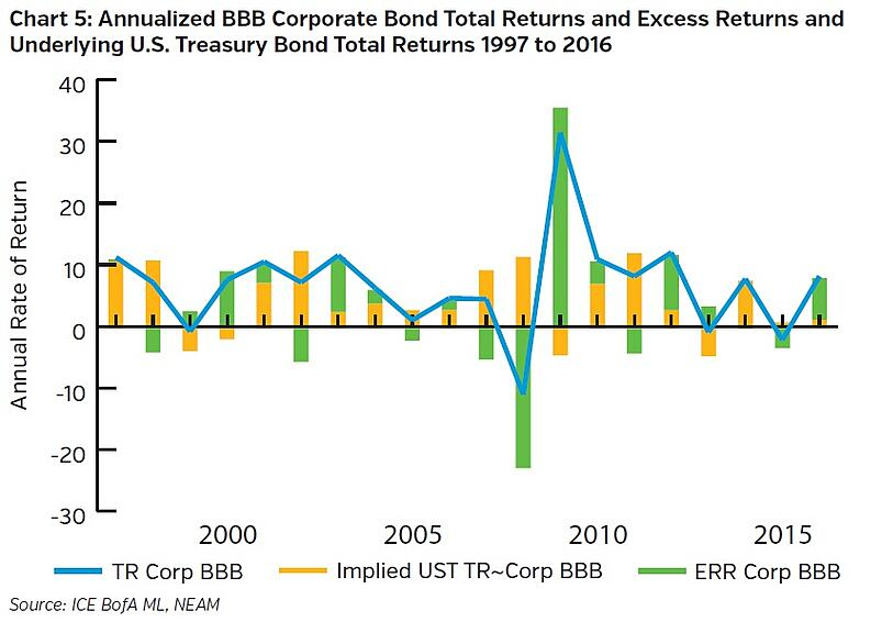 NEAMgroup-annualized-bbb-corporate-bond-total-returns-and-excess-returns-and-underlying-us-treasury-bond-total-returns.jpg