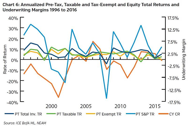 NEAMgroup-annualized-pre-tax-taxable-andtax-exempt-and-equity-total-returns-and-underwriting-margins.jpg