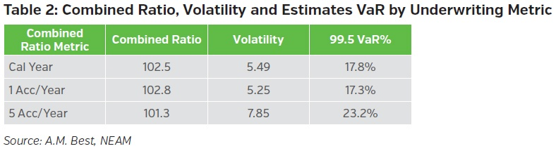 NEAMgroup-combined-ratio-volitility-and-estimates-var-by-underwriting-metric.jpg