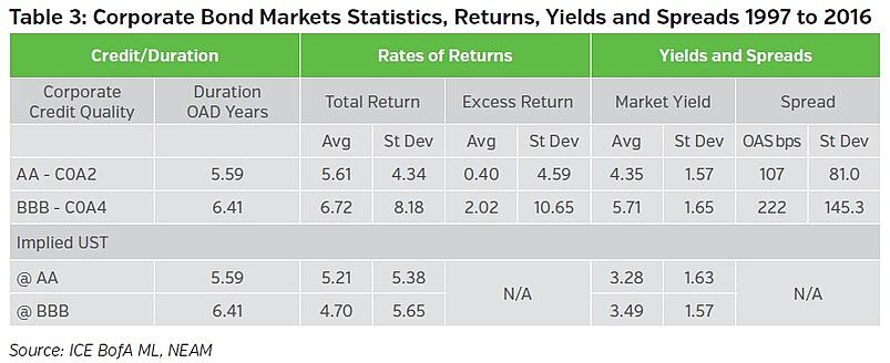 NEAMgroup-corporate-bond-markets-statistics-returns-yields-and-spreads.jpg