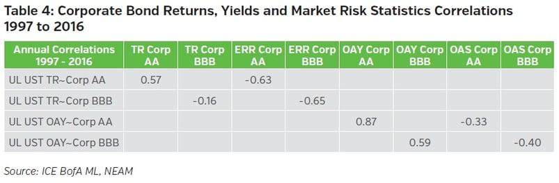 NEAMgroup-corporate-bond-returns-yields-and-market-risk-statistics-correlations.jpg
