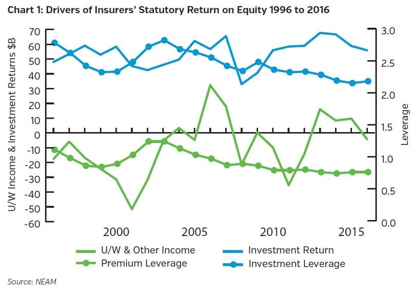 NEAMgroup-drivers-of-insurers-statutory-return-on-equity.jpg