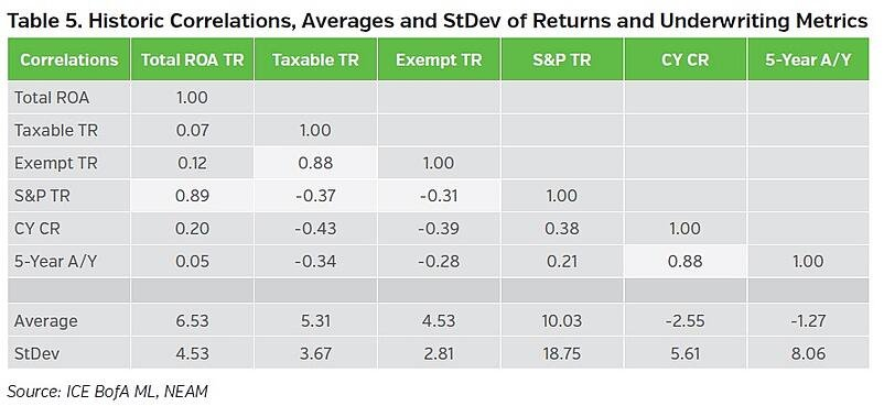 NEAMgroup-historic-correlations-averages-and-stdev-of-returns-and-underwriting-metrics.jpg