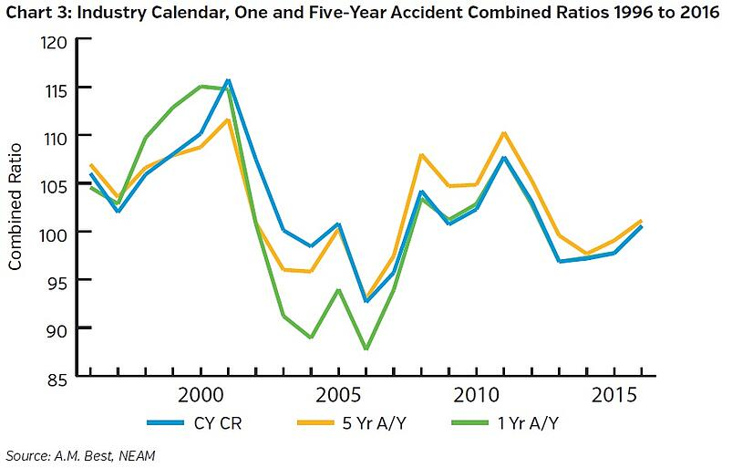 NEAMgroup-industry-calendar-one-and-five-year-accident-combined-ratios.jpg