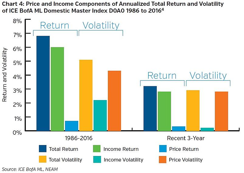 NEAMgroup-price-and-income-components-of-annualized-total-return-and-volatility-of-ICE-bofaml-domestic-master.jpg