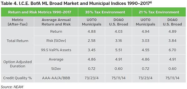 NEAMgroup_ICE_BofAML_broad_market_and_municipal_indicies-revised