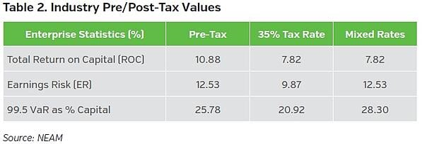 NEAMgroup_industry_pre-post-tax_values-A