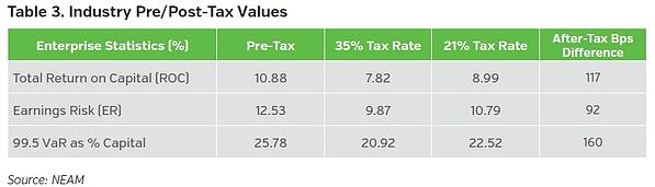 NEAMgroup_industry_pre-post-tax_values-B