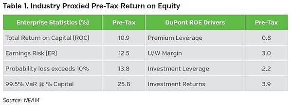 NEAMgroup_industry_proxied_pre-tax_return_on_equity