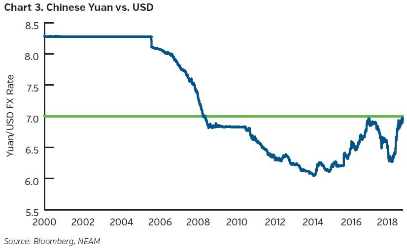 NEAMgroup-chinese-yuan-vs-USD