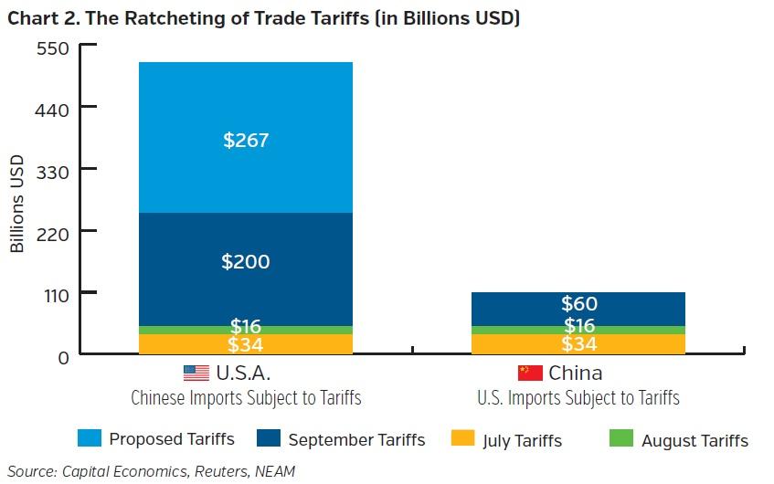 NEAMgroup-ratcheting-of-trade-tariffs-billions-USD