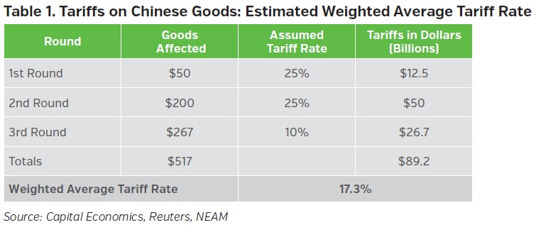 NEAMgroup-tariffs-on-chinese-goods-=estimated-weighted-average-tariff-rate