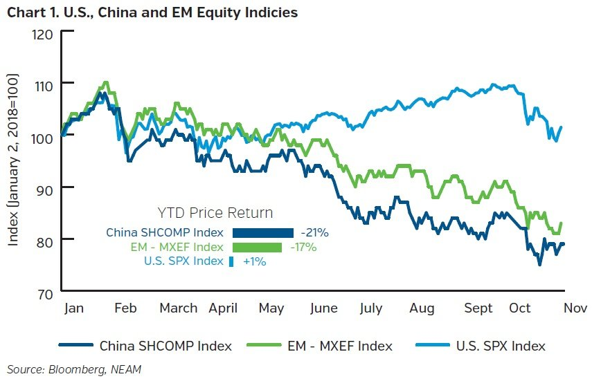 NEAMgroup-us-china-em-quity-indicies