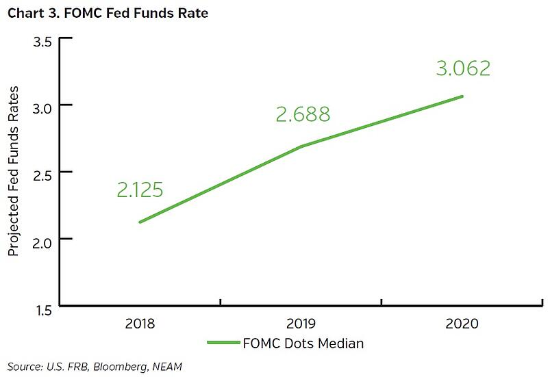 NEAMgroup-FOMC-fed-funds-rate.jpg