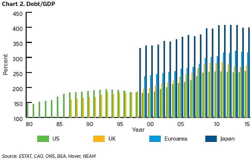 NEAMgroup-debt-to-GDP.jpg