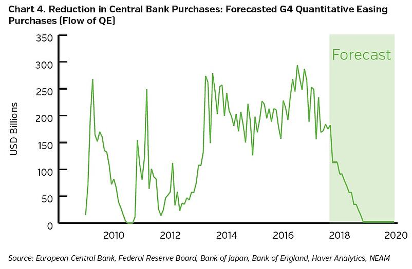 NEAMgroup-reduction-in-central-bank-purchases.jpg