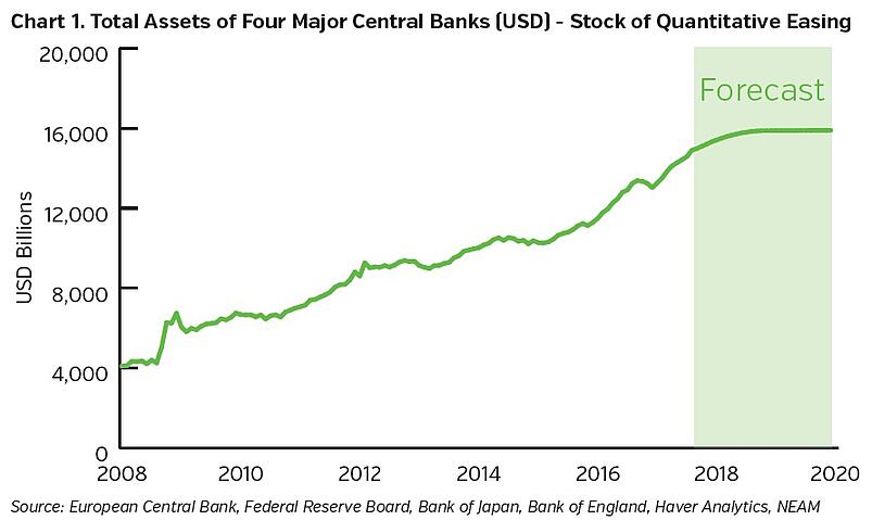 NEAMgroup-total-assets-of-four-major-central-banks.jpg