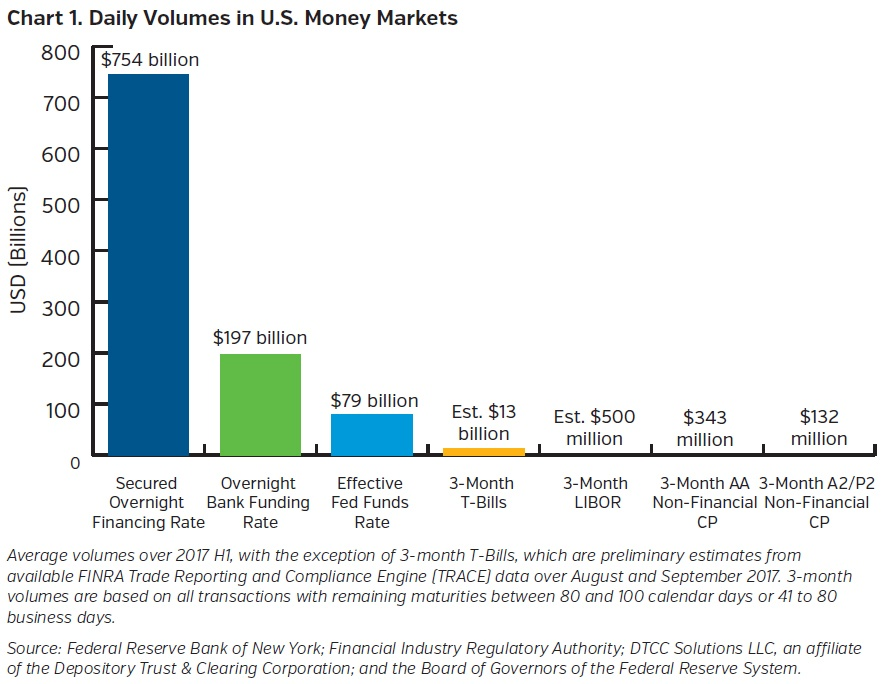 NEAMgroup_daily_volumes_in_US_money_markets