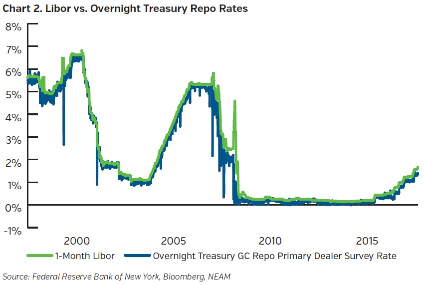 NEAMgroup_libor_vs_overnight_treasury_repo_rates