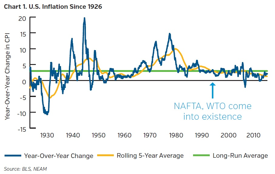 NEAMgroup_US-inflation-since-1926