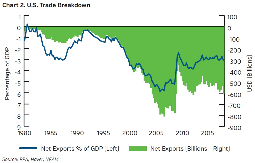 NEAMgroup_US-trade-breakdown